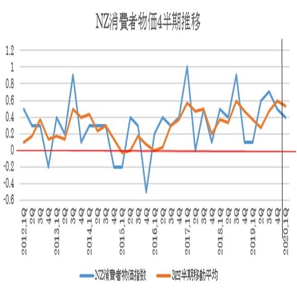 NZの2020年第1・四半期消費者物価指数の予想(2020/4/17)