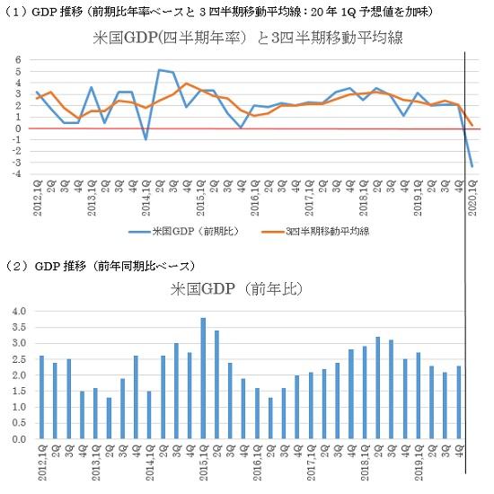 米国第1四半期GDP速報値の予想(20/4/27)