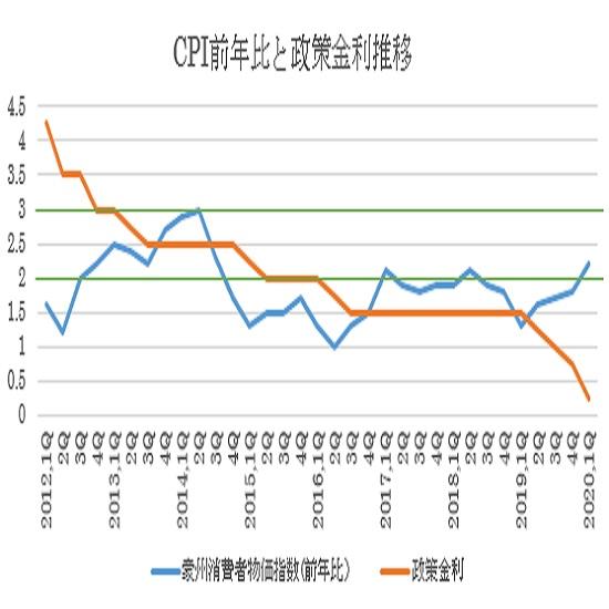 オーストラリア2020年第1・四半期消費者物価指数結果(20/4/30)
