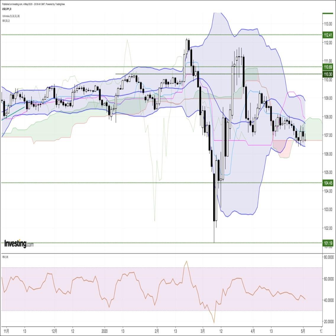 推移 オーストラリア ドル