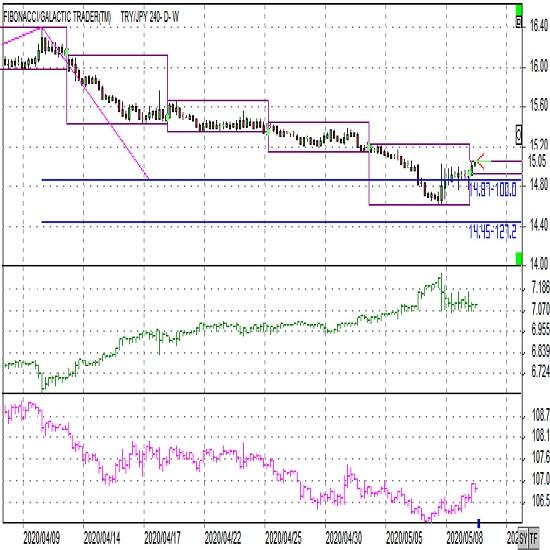 トルコリラ円ショートコメント(2020年5月11日)