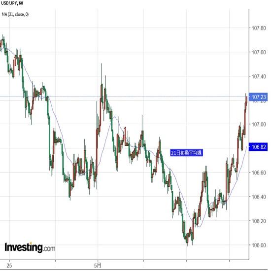 市場は楽観に傾斜、ドル買い継続も(5/11夕)