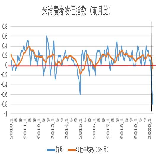米4月消費者物価指数(CPI)予想(2020/5/12)