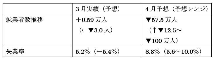 オーストラリア 4月失業率(発表5月14日、日本時間10時30分発表予定)