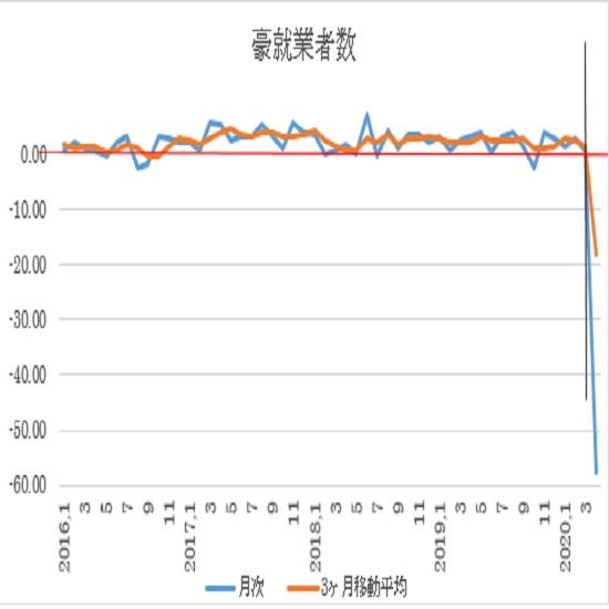 オーストラリア 4月失業率(発表5月14日、日本時間10時30分発表予定) 2枚目の画像