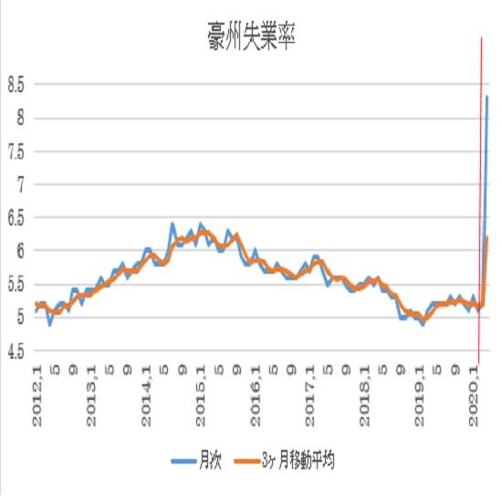オーストラリア 4月失業率(発表5月14日、日本時間10時30分発表予定) 3枚目の画像