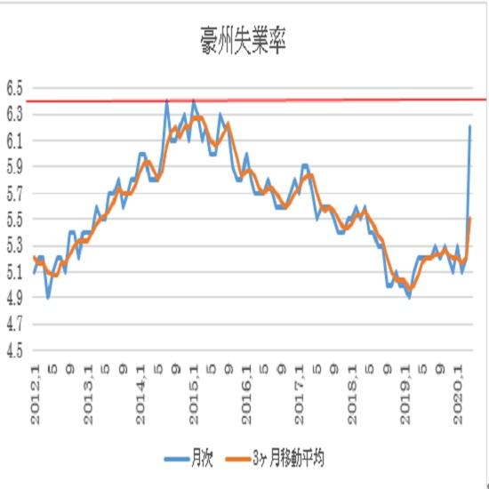 オーストラリア 4月失業率結果(20/5/14)