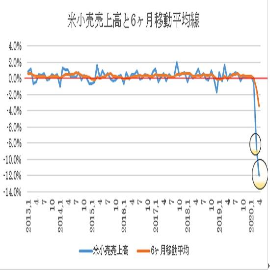 米4月小売売上高予想(日本時間2020年5月15日21時半発表予定)