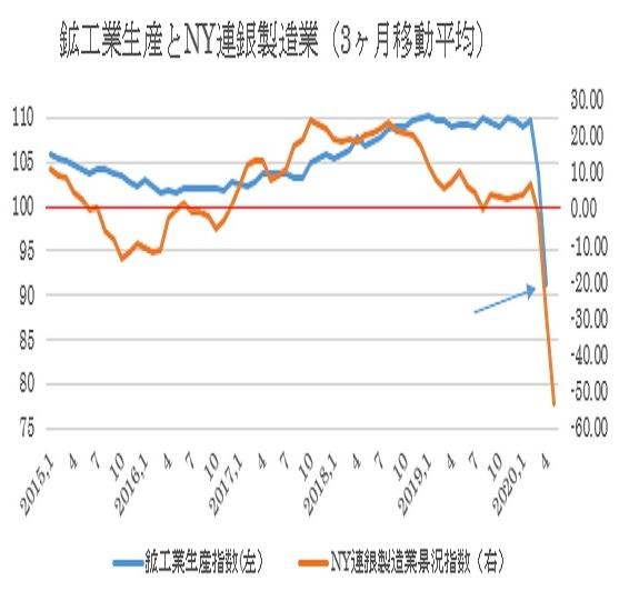 4月鉱工業生産指数の予想(2020/5/15)