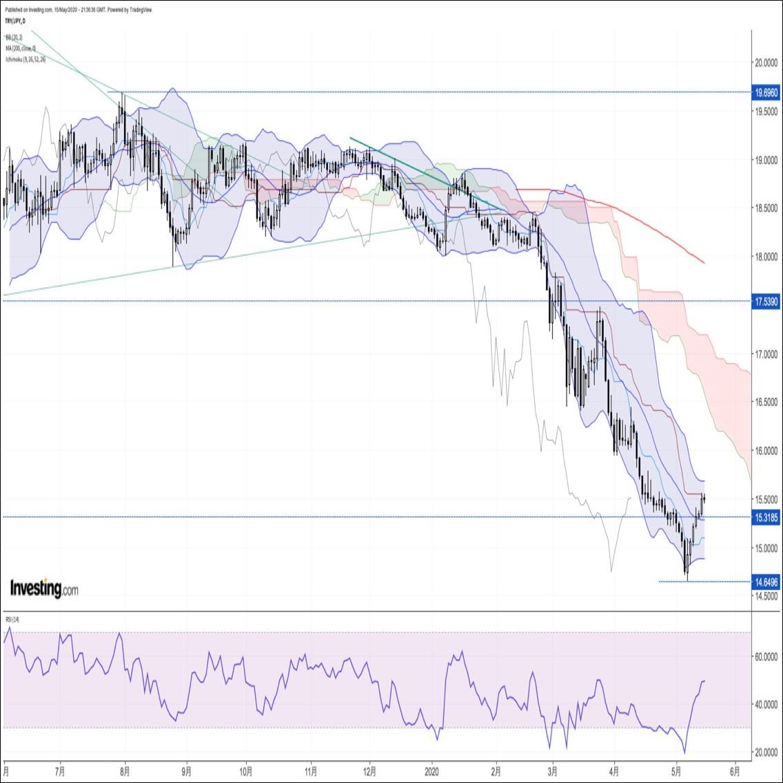 トルコリラ週報:『トルコ中銀金融政策決定会合に注目。一巡後の反落リスクに警戒』(5/16朝)