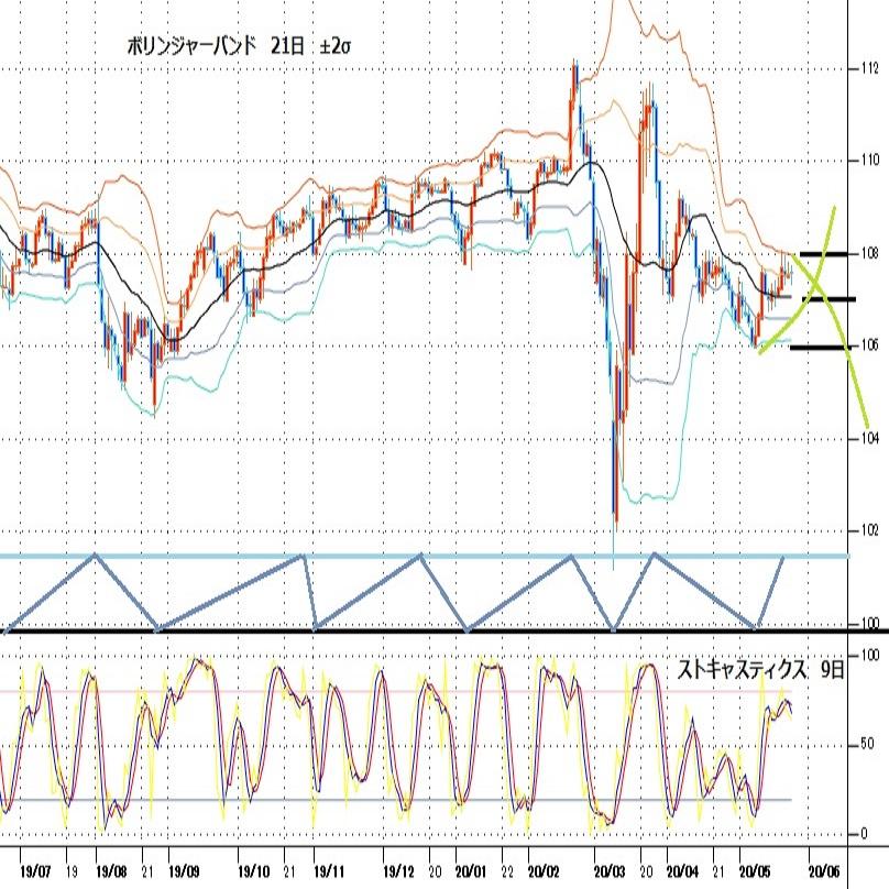 ドル円見通し 方向感探る展開、5月6日からのジリ高基調の範囲だが上値も重い(週報5月第4週)