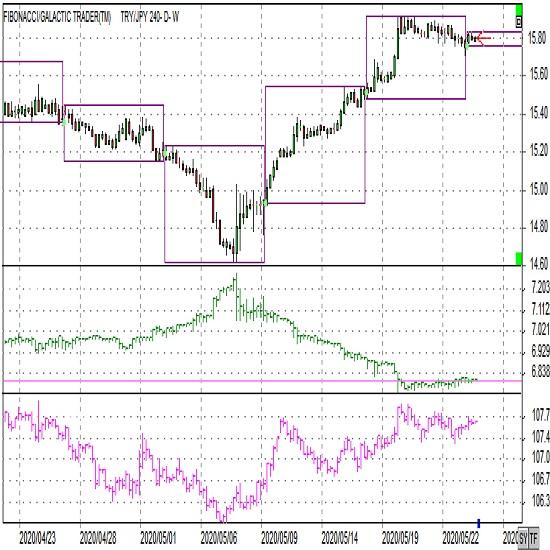 トルコリラ円ショートコメント(2020年5月25日)