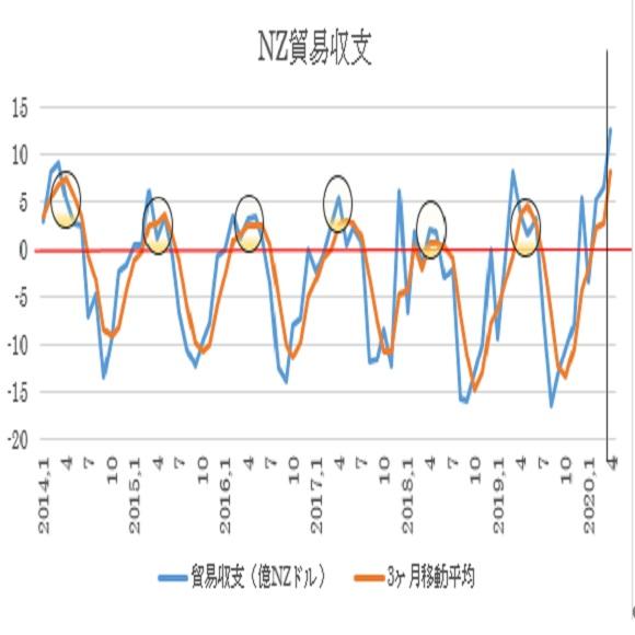 ニュージーランド 4月貿易収支予想(20/5/25)