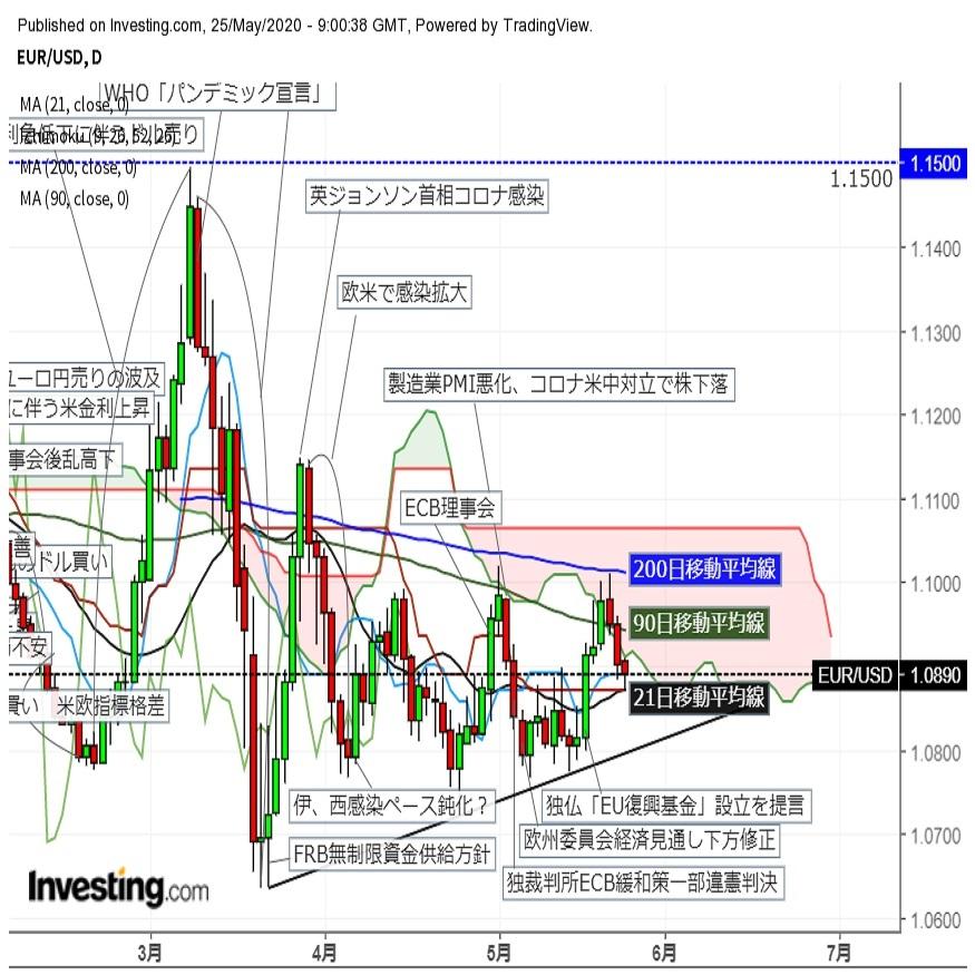 ユーロドル 主要市場休場の中一時下値を拡大後に反発(5/25夕)