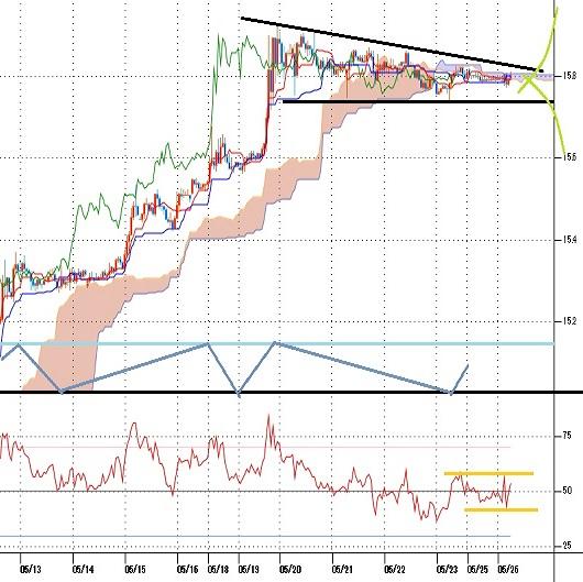 トルコリラ円見通し トルコ中銀の利下げに対する反応は限定的(20/5/26)