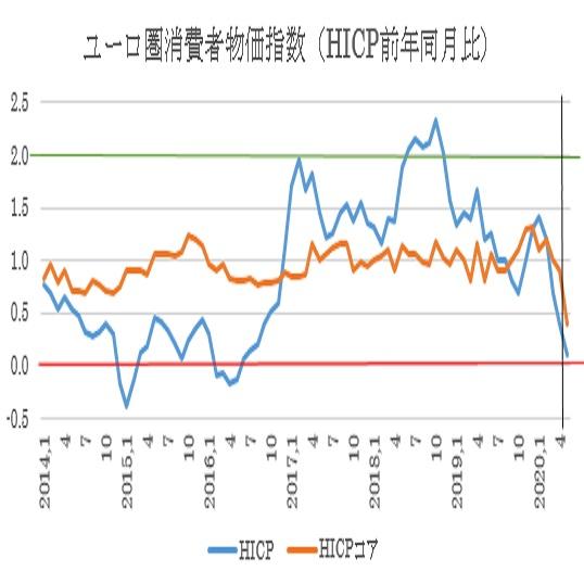 ユーロ圏5月消費者物価指数の予想(2020/5/28)