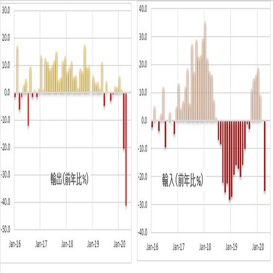 トルコリラ円見通し 5月26日夜からの下げ一服だが、対ドルでのリラ安はぶり返し気味(6/1)