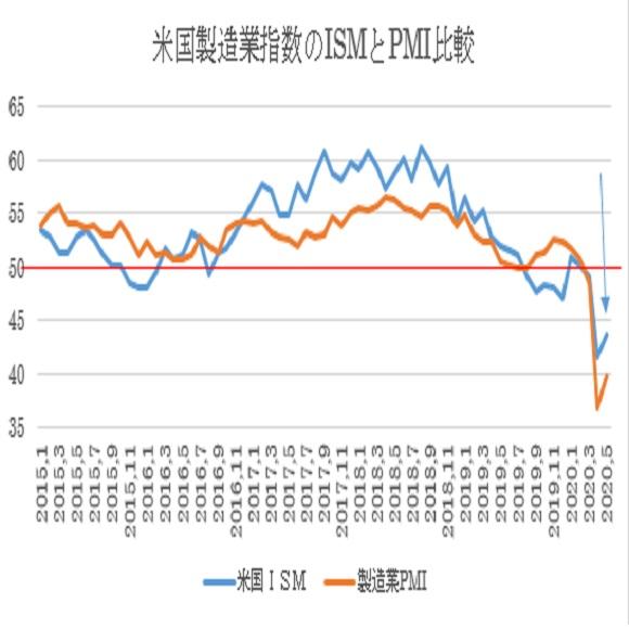 米5月ISM製造業景況指数の予想(2020/6/1)