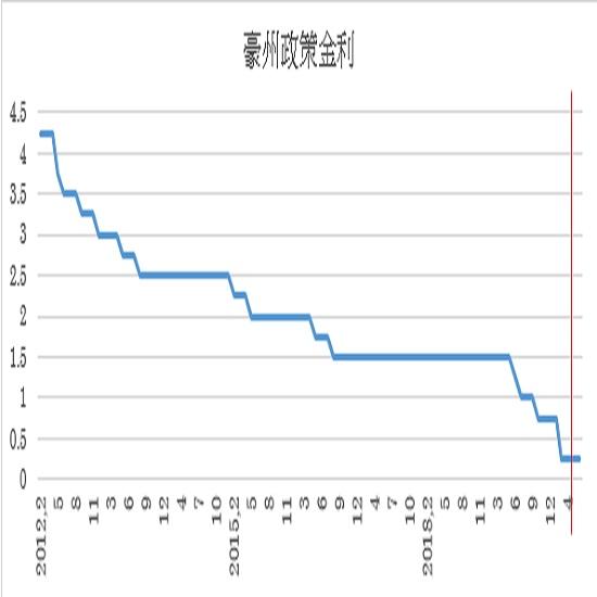 6月の豪州政策金利(キャッシュ・レート・ターゲット)の予想(2020/6/1)