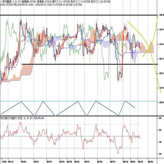 ドル円見通し 5月29日の急落から持ち直したが再び軟調に、全米デモ米中関係悪化が重石(20/6/2)