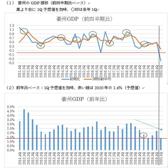 オーストラリアの第1四半期GDP(日本時間2020年6月3日10時30分発表予定)