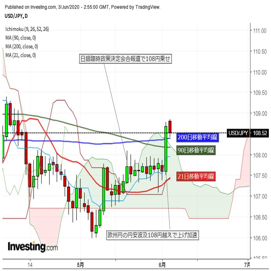 ドル円上伸後、株価の上げ幅縮小で反落(6/3午前)