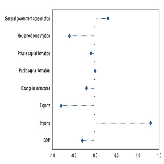 (1)項目別1Q・GDPへの貢献度(前期比ベース)
