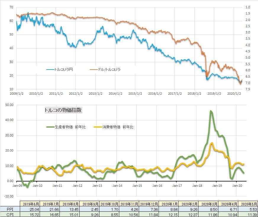 【トルコの5月物価上昇率、安定的】