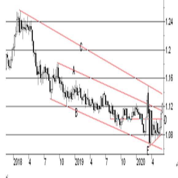 欧州中央銀行(ECB)政策金利発表(20/6/4)
