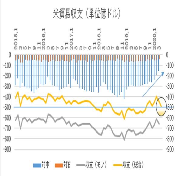 アメリカ4月貿易収支の予想(2020/6/4)