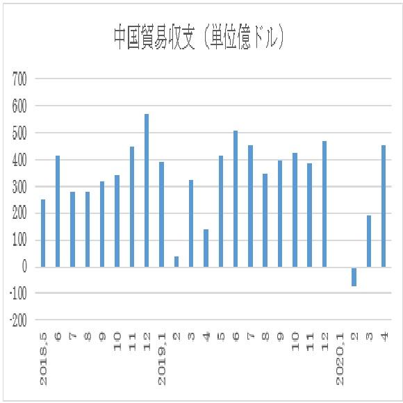 アメリカ4月貿易収支予想(日本時間2020年6月4日21時半発表予定) 3枚目の画像