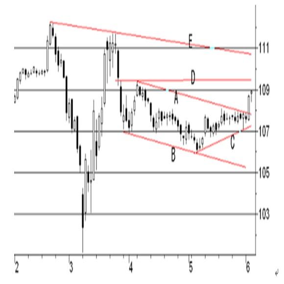 アメリカ4月貿易収支予想(日本時間2020年6月4日21時半発表予定) 4枚目の画像