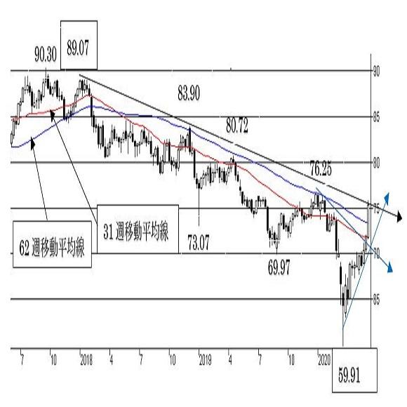 """豪ドル/円、短期トレンドは""""豪ドル強気""""。中期トレンドも変化の可能性。"""