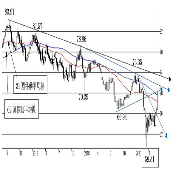 "NZ/円、短期トレンドは""NZ""強気。中期トレンドは""弱気""。"