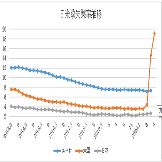 米5月雇用統計予想(日本時間2020年6月5日21時30分発表予定)(20/6/5)