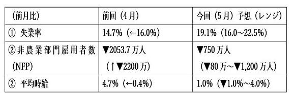 米5月失業率関連指標(日本時間2020年6月5日21時30分発表予定)