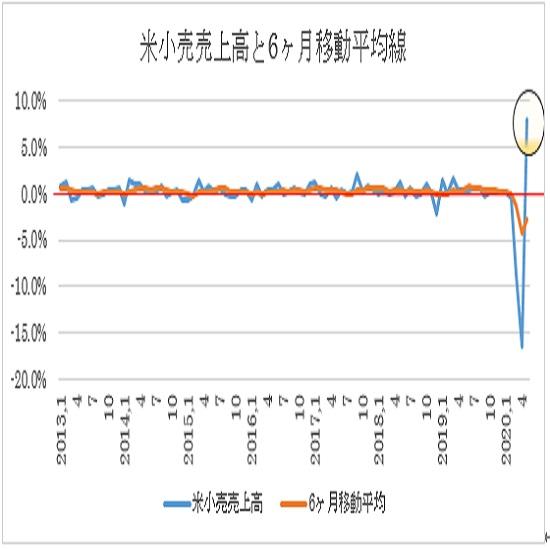 米国5月小売売上高の予想(2020/6/16)