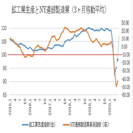 米国5月鉱工業生産指数の予想(20/6/16)