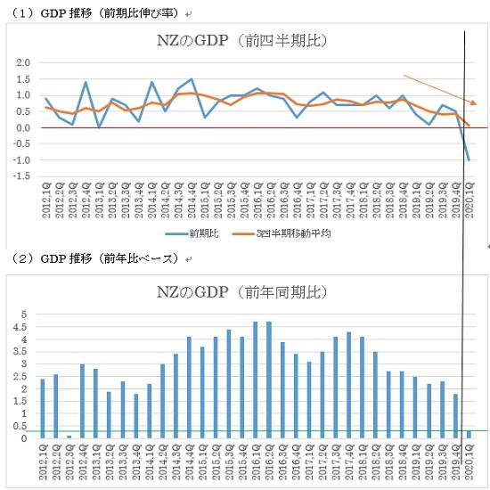 NZの2020年第1四半期GDP予想(20/6/17)
