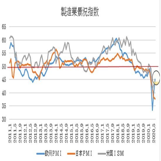 ユーロ圏・米国の6月PMI景況指数速報値の予想(20/6/23)