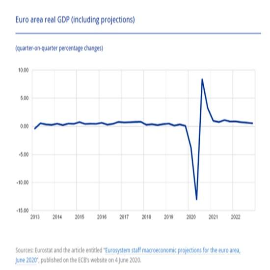 欧州中央銀行(ECB)のスタッフによる経済見通し(2020/6/26)