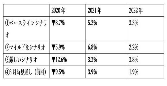 (1)ユーロ圏のGDP