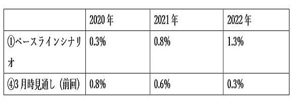 (2)ユーロ圏のHICPインフレ