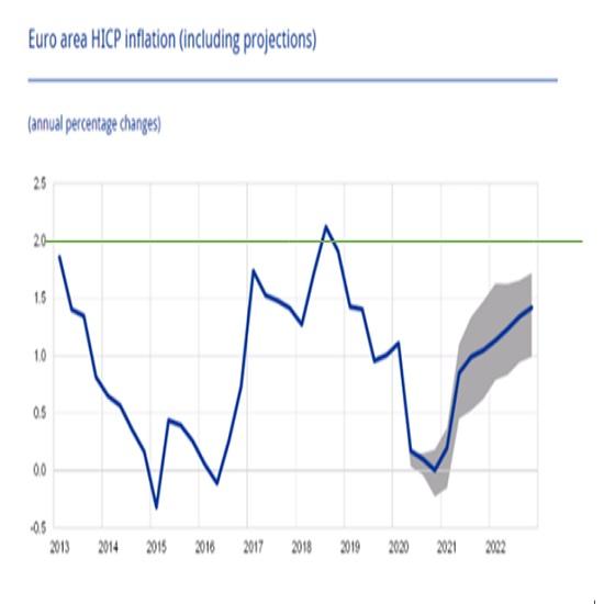 (2)ユーロ圏のHICPインフレ 2枚目の画像