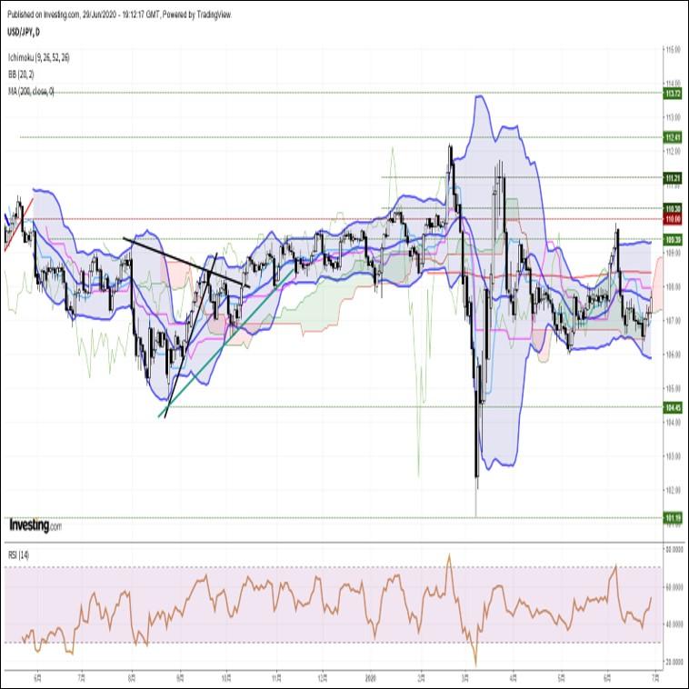 ドル円、堅調な株価指数と良好な米経済指標を受けて約3週間ぶり高値圏へ(6/30朝)