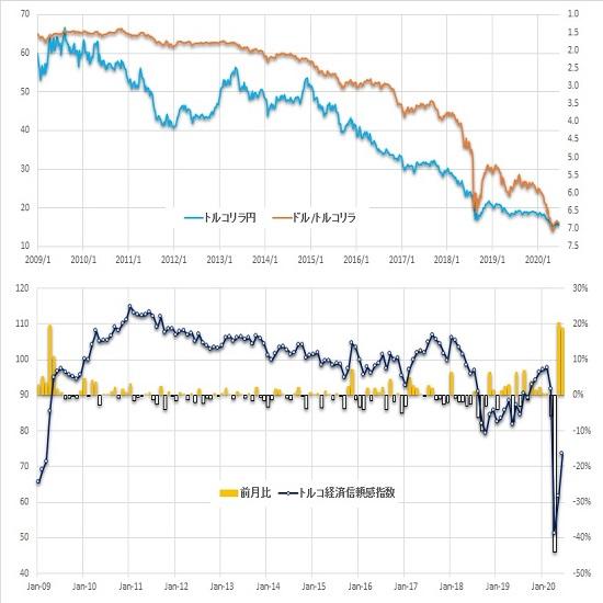 トルコリラ円見通し ドル円上昇に同調して23日深夜安値以降の戻り高値を切り上げる