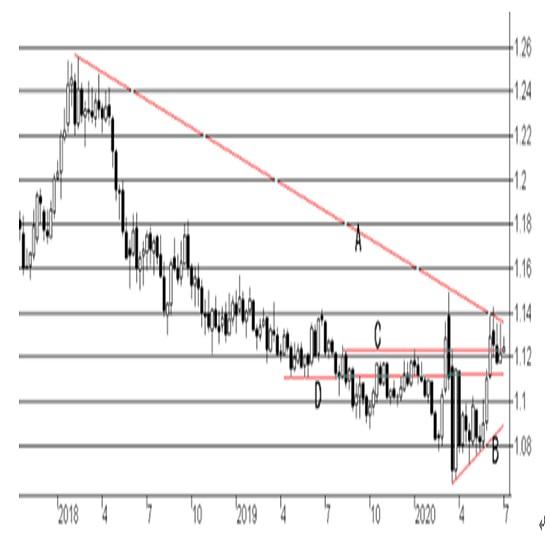 ユーロ圏6月消費者物価指数の予想(20/6/30)