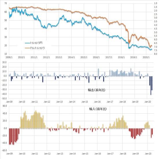 【対ドルでのトルコリラは持ち合い継続、5月の輸出は大幅な落ち込み】