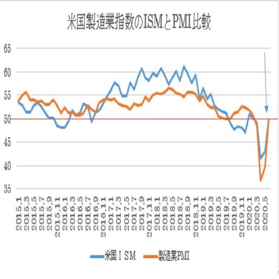 米6月ISM製造業景況指数の予想(2020/7/1)