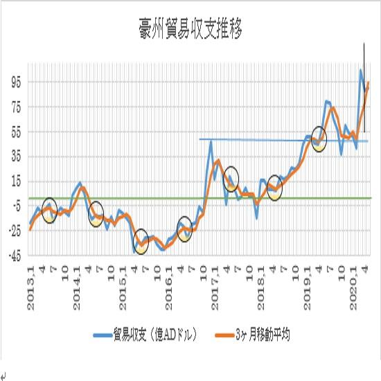 オーストラリアの5月貿易収支予想(20/7/1)